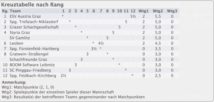 Landesliga: Trofaiach – Pinggau/Friedberg 5:3